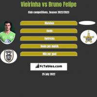 Vieirinha vs Bruno Felipe h2h player stats