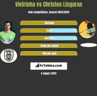 Vieirinha vs Christos Lisgaras h2h player stats