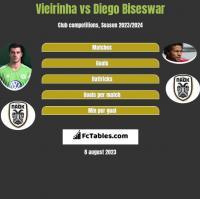 Vieirinha vs Diego Biseswar h2h player stats