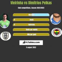 Vieirinha vs Dimitrios Pelkas h2h player stats