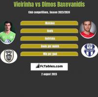 Vieirinha vs Dimos Baxevanidis h2h player stats