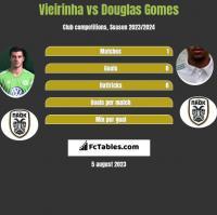 Vieirinha vs Douglas Gomes h2h player stats