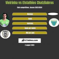 Vieirinha vs Efstathios Chatzilabros h2h player stats