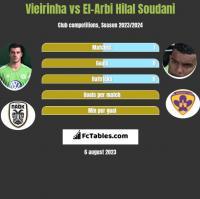 Vieirinha vs El-Arbi Hilal Soudani h2h player stats