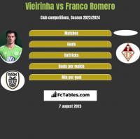 Vieirinha vs Franco Romero h2h player stats