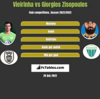 Vieirinha vs Giorgios Zisopoulos h2h player stats