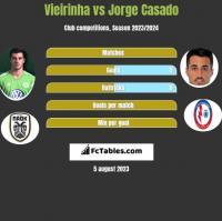 Vieirinha vs Jorge Casado h2h player stats