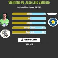 Vieirinha vs Jose Luis Valiente h2h player stats