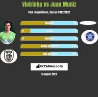 Vieirinha vs Juan Muniz h2h player stats