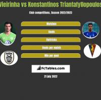 Vieirinha vs Konstantinos Triantafyllopoulos h2h player stats