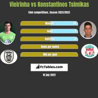 Vieirinha vs Konstantinos Tsimikas h2h player stats