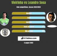 Vieirinha vs Leandro Sosa h2h player stats
