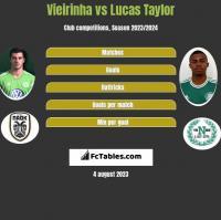 Vieirinha vs Lucas Taylor h2h player stats
