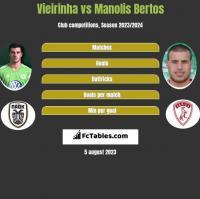 Vieirinha vs Manolis Bertos h2h player stats