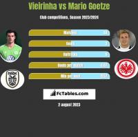 Vieirinha vs Mario Goetze h2h player stats