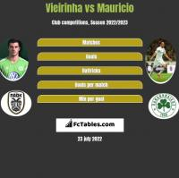 Vieirinha vs Mauricio h2h player stats
