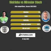 Vieirinha vs Miroslav Stoch h2h player stats
