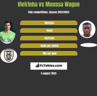 Vieirinha vs Moussa Wague h2h player stats