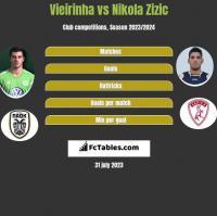 Vieirinha vs Nikola Zizic h2h player stats