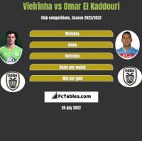 Vieirinha vs Omar El Kaddouri h2h player stats