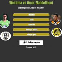 Vieirinha vs Omar Elabdellaoui h2h player stats