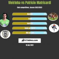 Vieirinha vs Patricio Matricardi h2h player stats
