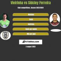 Vieirinha vs Sidcley Ferreira h2h player stats