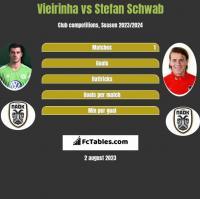 Vieirinha vs Stefan Schwab h2h player stats
