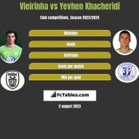 Vieirinha vs Yevhen Khacheridi h2h player stats
