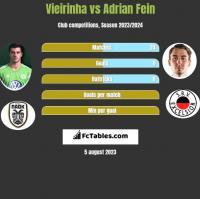 Vieirinha vs Adrian Fein h2h player stats