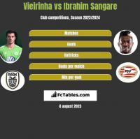 Vieirinha vs Ibrahim Sangare h2h player stats