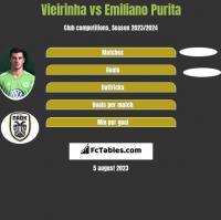 Vieirinha vs Emiliano Purita h2h player stats