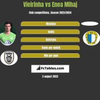 Vieirinha vs Enea Mihaj h2h player stats