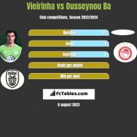Vieirinha vs Ousseynou Ba h2h player stats