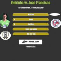 Vieirinha vs Joao Francisco h2h player stats
