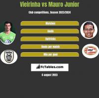 Vieirinha vs Mauro Junior h2h player stats