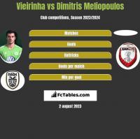 Vieirinha vs Dimitris Meliopoulos h2h player stats