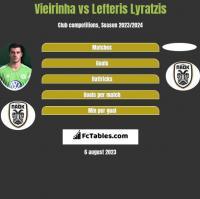 Vieirinha vs Lefteris Lyratzis h2h player stats