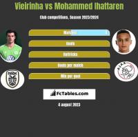 Vieirinha vs Mohammed Ihattaren h2h player stats
