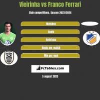 Vieirinha vs Franco Ferrari h2h player stats