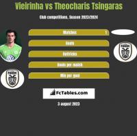 Vieirinha vs Theocharis Tsingaras h2h player stats