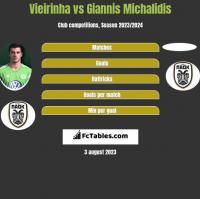 Vieirinha vs Giannis Michalidis h2h player stats