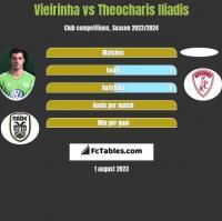 Vieirinha vs Theocharis Iliadis h2h player stats