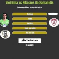 Vieirinha vs Nikolaos Gotzamanidis h2h player stats