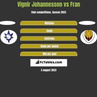 Vignir Johannesson vs Fran h2h player stats