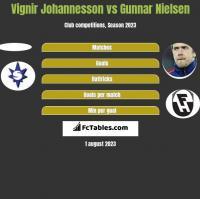 Vignir Johannesson vs Gunnar Nielsen h2h player stats