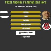 Viktor Angelov vs Adrian Ioan Hora h2h player stats