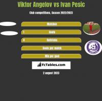 Viktor Angelov vs Ivan Pesic h2h player stats