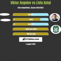 Viktor Angelov vs Liviu Antal h2h player stats