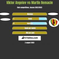 Viktor Angelov vs Martin Remacle h2h player stats